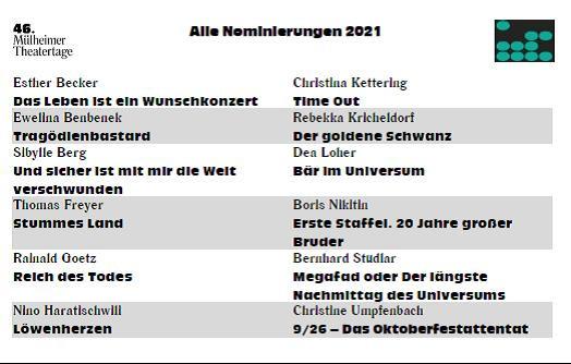 Die Nominierungen der 46. Mülheimer Theatertage stehen fest.