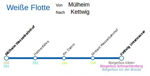 Linienverlauf Weiße Flotte
