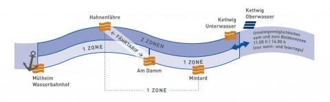 Zonen Weiße Flotte