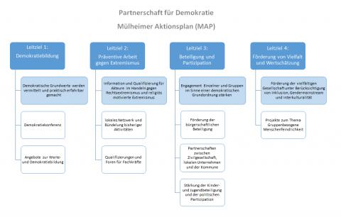 Mülheimer Aktionsplan