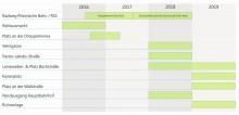 Bauzeitenplan Innenstadtprojekte